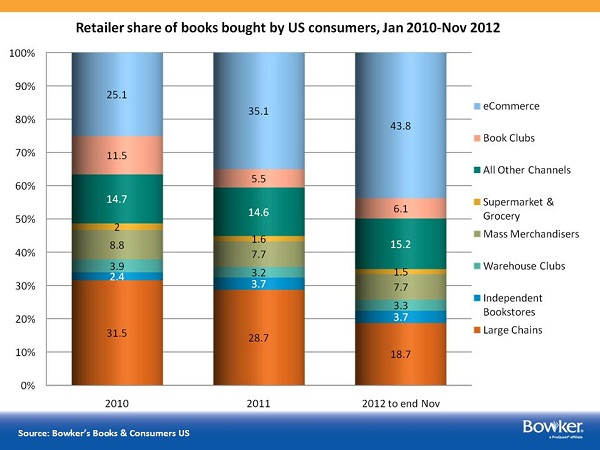 E-Retailers Now Accounting for Nearly Half of Book Purchases by Volume, Overtake Physical Retail | Digital Book World